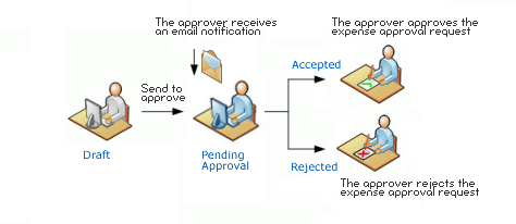 Ivero Net Expense Approval System