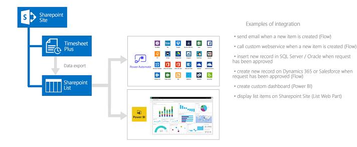 ivero net timesheet software